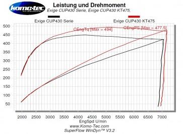 Exige V6 430 Komo-Tec 475 Kit